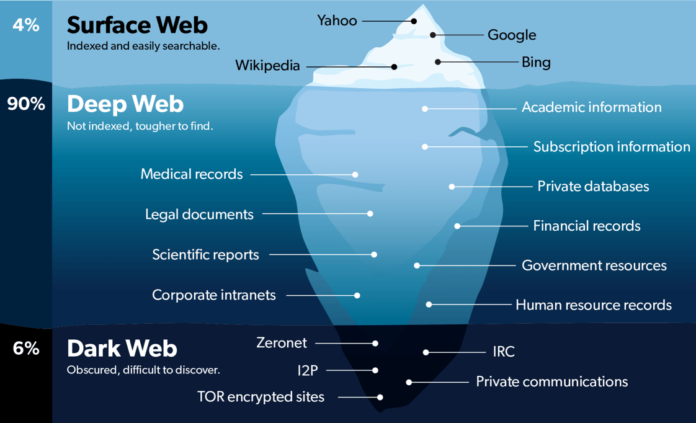 differenze tra web trasparente, deep web e dark web