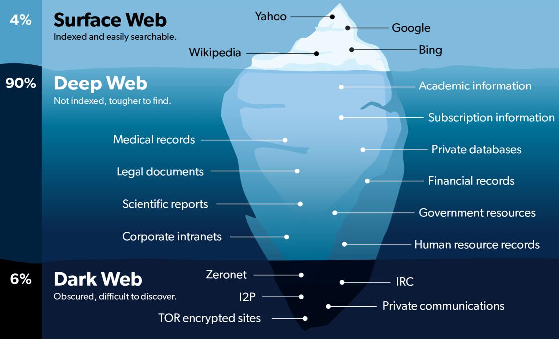 differenze tra web trasparente, deep web e dark web