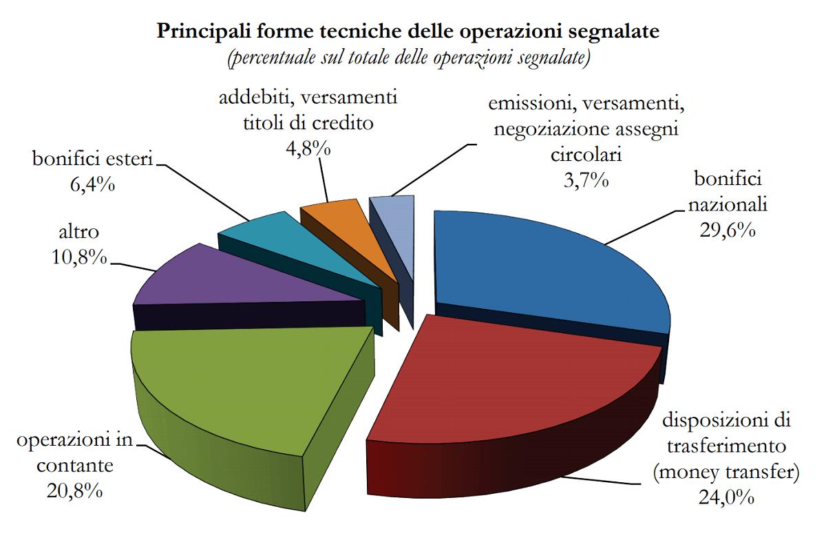 quali sono le principali operazioni sospette segnalate per riciclare denaro in italia