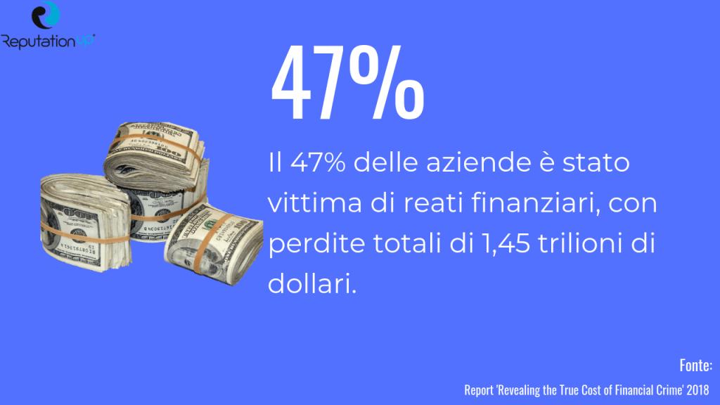 statistiche crimine finanziario centro studi reputationup