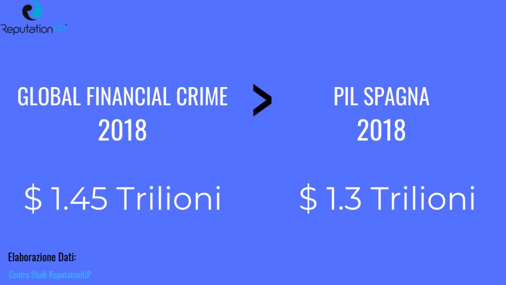 statistiche crimini finanziaria a livello globale reputationup