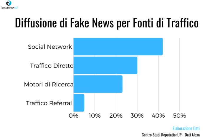 Come cancellare notizie false dal web - INFOGRAFICA