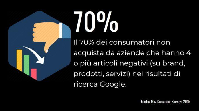 statistica impatto su business notizie negative google