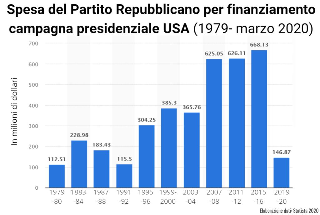 campagna elettorale vincente infografica andrea baggio reputation manager