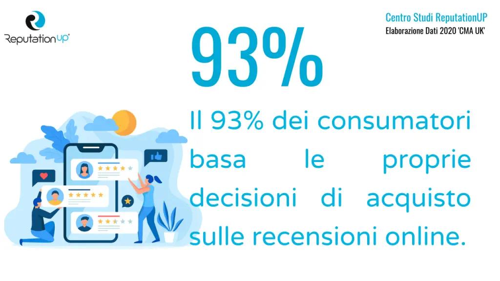 statistiche-recensioni-online-consumatori-acquisto-andrea-baggio-reputation-manager