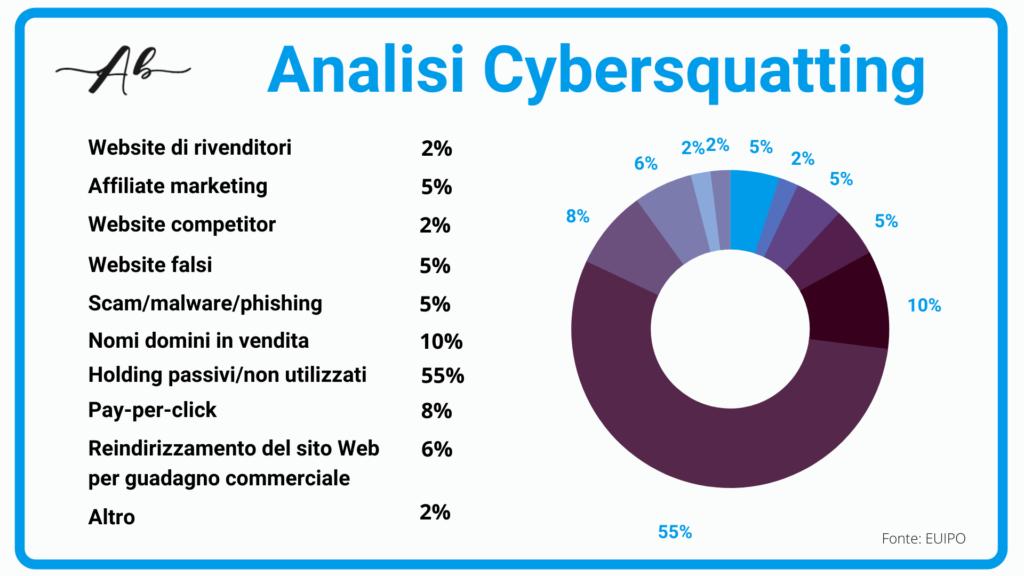Brand protection contro il cybersquatting Andrea Baggio