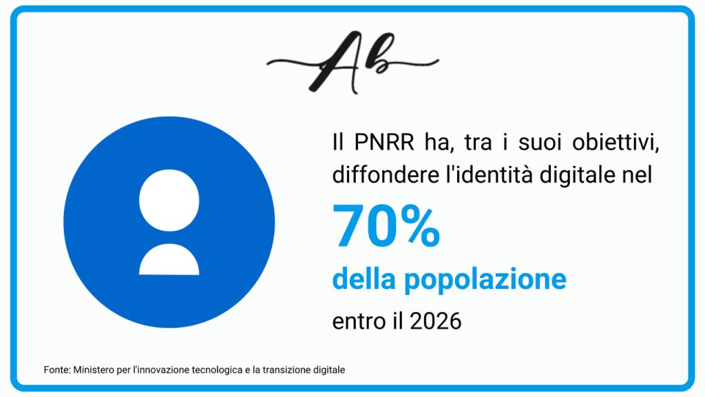 cos'è l'identità digitale Andrea Baggio
